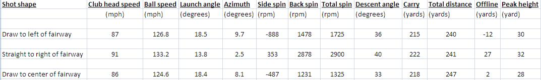 Driver ball flight baseline numbers.JPG
