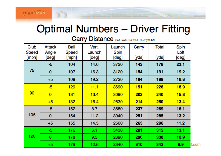 Club Head Speed Calculator Golf Talk The Sand Trap